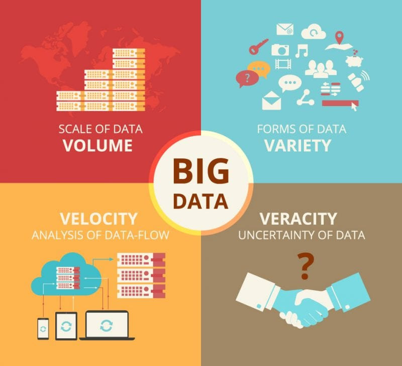 Big data: Data Lakes