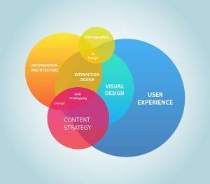 UXD beyond visual design