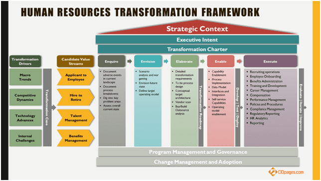 Human Resources Transformation Framework