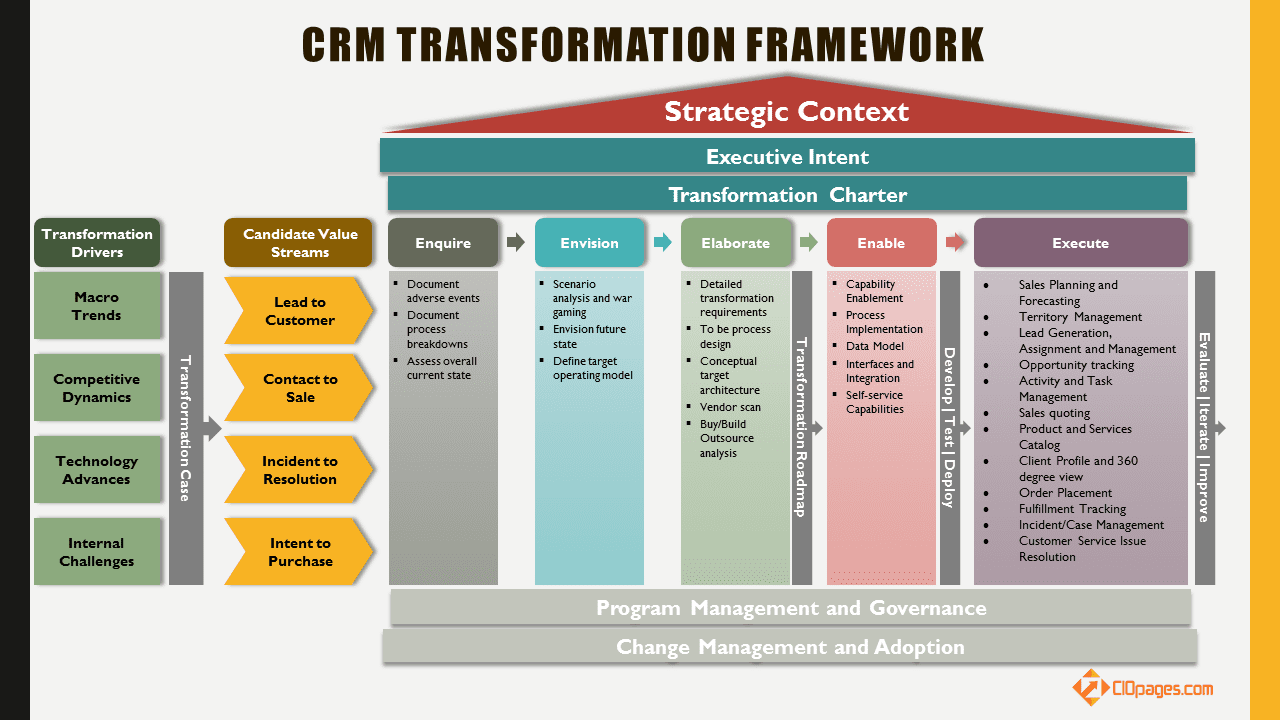 financial management and integrated software technology Businesses that already utilize multiple stand-alone supply chain management systems stand to benefit from the integration and implementation of an erp system that offers cross-platform access to the inventory, financial and manufacturing information needed to design a scm process that will offer superior performance.