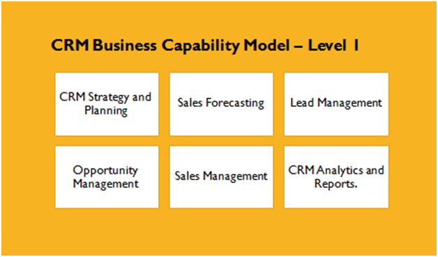 crm capability CRM Business Capabilities Mapping - Foundational CRM capabilities