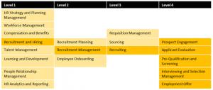 HR Business Capability Model