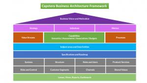 Capstera Business Architecture Framework