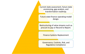Finance Transformation Consulting Definition and Scope