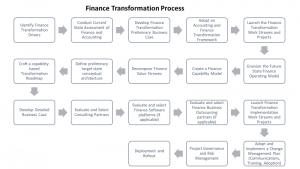 Finance Transformation Process