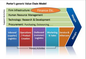 finance capabilities - value chain