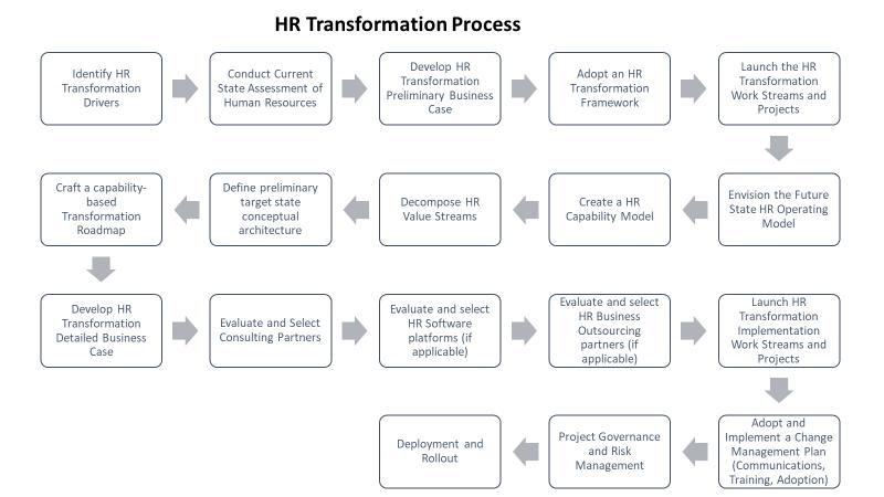 HR Transformation Process