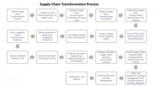 Supply Chain Transformation Process