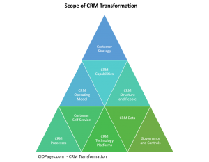 CRM Transformation Definition and Scope