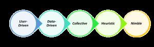 change management principles for the digital age