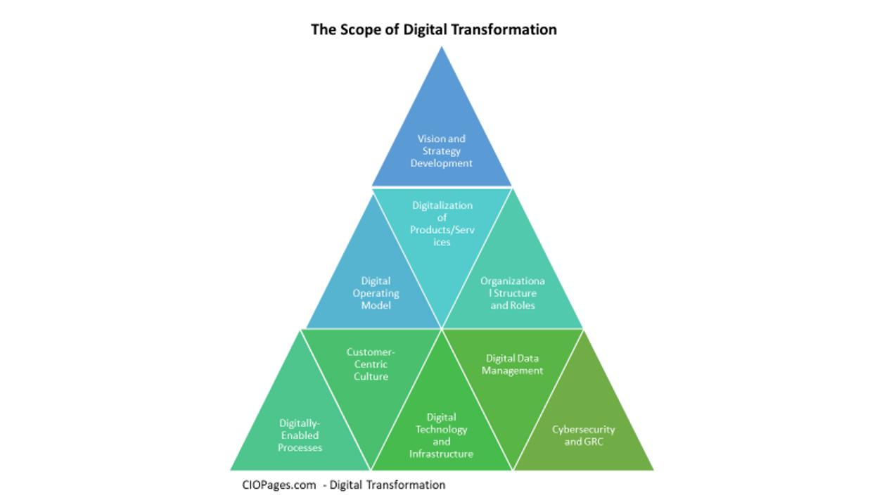 Digital Transformation Definition What is Digital Transformation