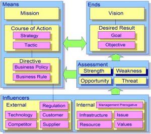 Business Motivation Model