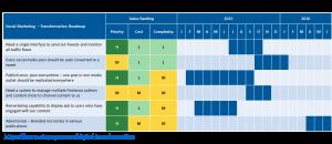 Digital transformation roadmap - example