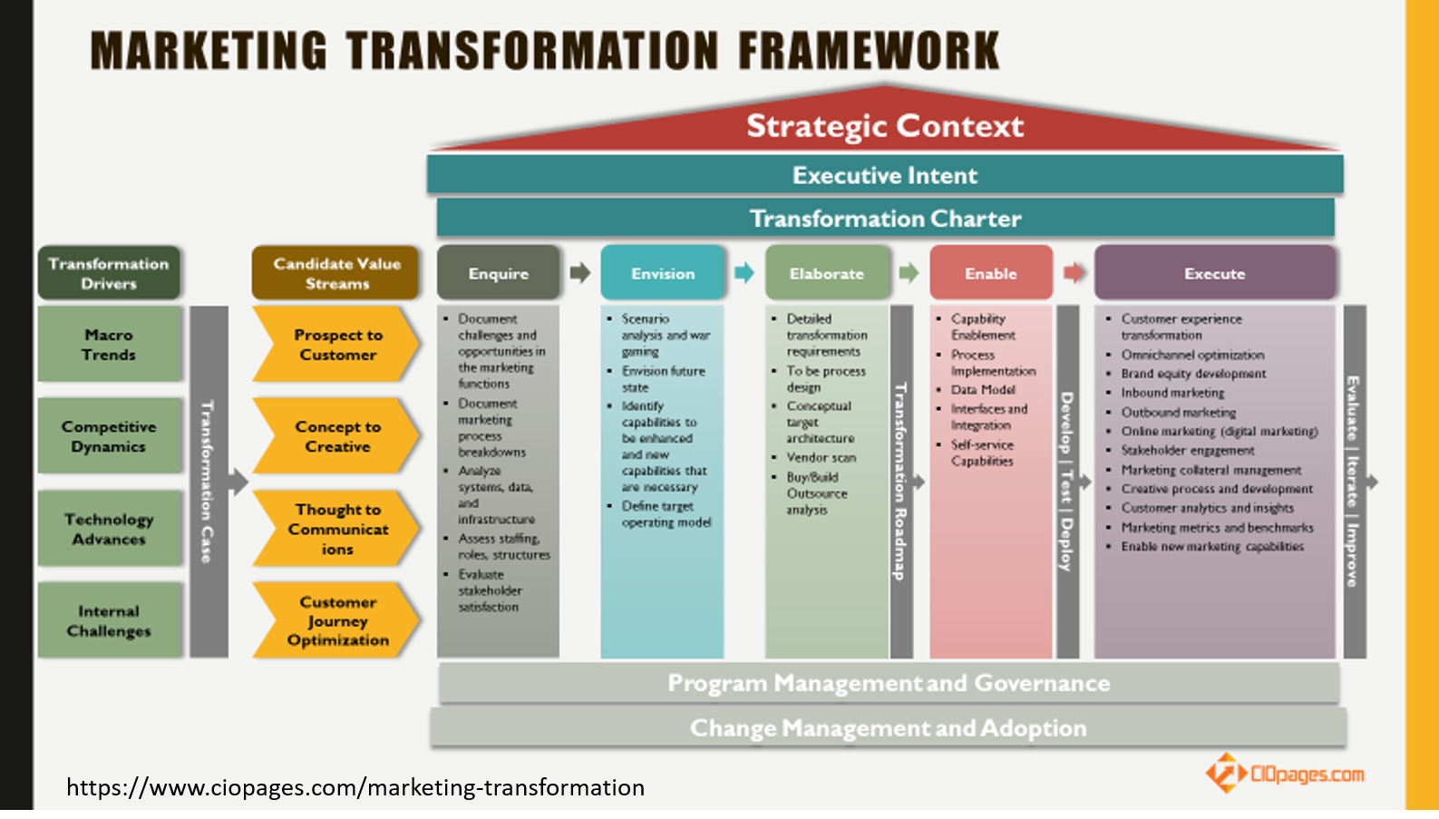 marketing transformation framework – CioPages
