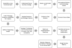 IT Strategy Development Process