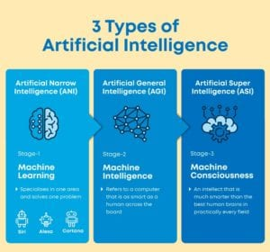 AI in financial services - types of AI